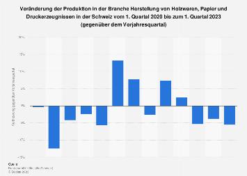 Veränderung der Produktion von Holzwaren und Papier in der Schweiz bis Q3 2017