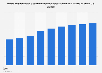Digital Market Outlook: e-commerce revenue in the UK 2016-2022