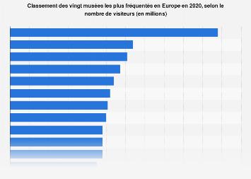 Fréquentation touristique des musées par nombre de visiteurs en Europe 2016