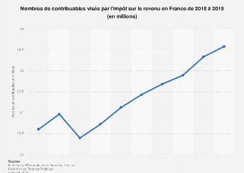 Contribuables payant l'impôt sur le revenu en France 2010-2017