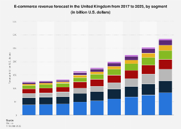 E-commerce revenue in the United Kingdom 2017-2023, by segment