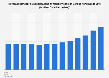 Personal travel spending by foreign visitors in Canada 2005-2017