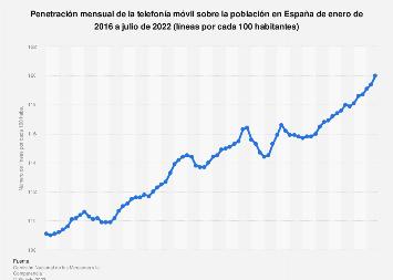 Número de líneas de telefonía móvil por cada 100 habs. en España 2015-2017