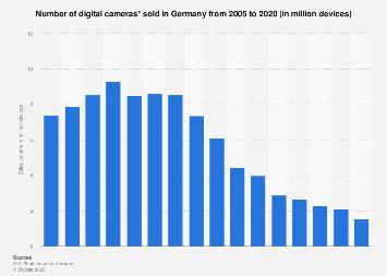 Sales volume of digital cameras in Germany 2005-2016