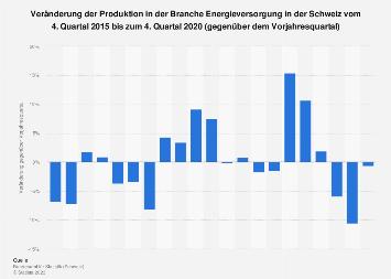 Veränderung der Produktion in der Energieversorgung in der Schweiz bis Q4 2017
