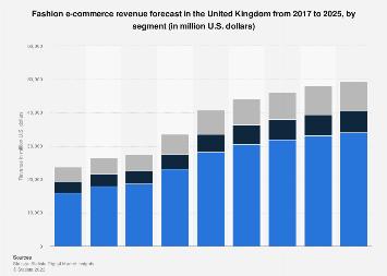 Digital Market Outlook: clothes and shoes e-commerce revenue UK 2016-2022, by segment