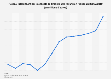 Recettes de l'impôt sur le revenu en France 2006-2017