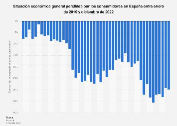Opinión de los consumidores sobre la situación económica España 2018