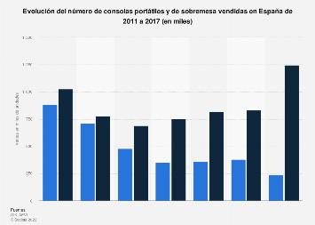 Número de consolas vendidas por tipo España 2011-2017