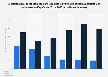 Ingresos generados por la venta de consolas por tipo España 2011-2016