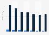 Ingresos generados por las ventas de videojuegos por tipo España 2010-2016