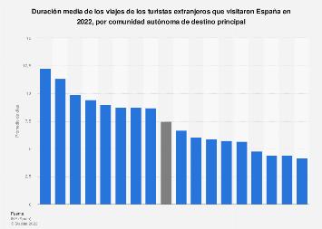 Duración media de los viajes de turistas extranjeros por región España 2018