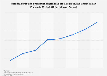 Revenus des collectivités territoriales via la taxe d'habitation en France 2012-2017