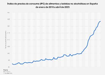 IPC mensual de alimentos y bebidas sin alcohol en España 2015-2016