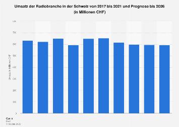 Umsätze der Radiobranche in der Schweiz bis 2021