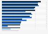 Umfrage in Deutschland zu den Prioritäten im Leben von Menschen 60plus 2014