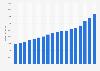 Umsatz von Conad in Europa bis 2017