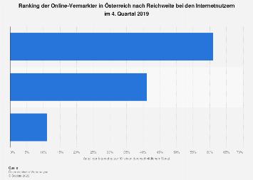 Reichweite der Online-Vermarkter in Österreich Q4 2017