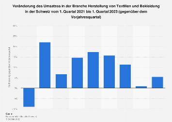 Umsatzveränderung bei Textilien und Bekleidung in der Schweiz bis Q2 2018