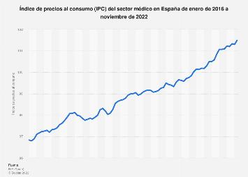 IPC mensual del sector médico en España 2014-2015