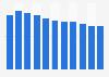 Durchschnittliche Radiohördauer in der Westschweiz bis 2017