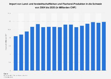Import von Agrarprodukten in die Schweiz bis 2017