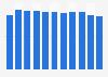 Durchschnittliche Radiohördauer in der italienischen Schweiz bis 2017