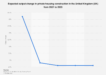 Private housing's output growth forecast in the United Kingdom (UK) 2019-2023