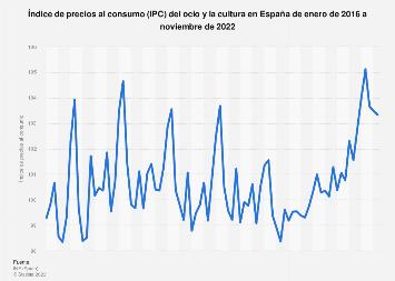 IPC mensual del ocio y la cultura en España 2015-2019