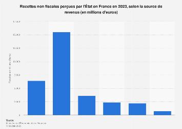 Recettes non fiscales récoltées par l'État selon source de revenus en France 2018