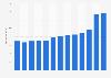 Umsatz von Selex in Italien bis 2018