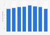Canada satellite TV subscription revenue 2010-2017