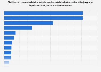 Industria Del Videojuego Empresas Por Comunidad Autónoma 2019 Statista