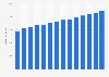 Umsatz von Esselunga in Italien bis 2014