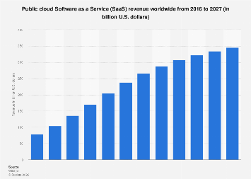 Global public cloud SaaS vendor revenue forecast 2015-2026
