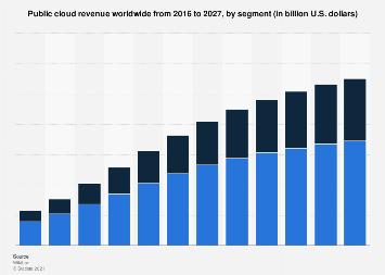 Global public cloud revenue forecast 2012-2026, by segment