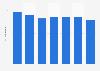 Durée moyenne des voyages d'affaires des Français en France 2011-2017