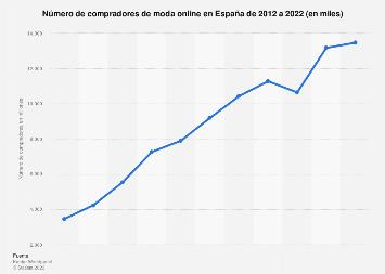 Industria de la moda: compradores online por mes España 2014-2015,