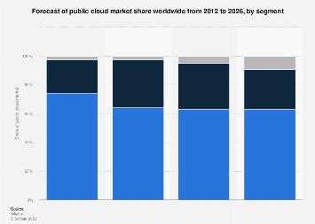 Global public cloud market share by segment 2012-2026