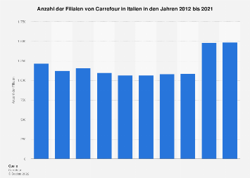 Filialen von Carrefour in Italien bis 2017