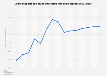 Global online shopping cart abandonment rate 2006-2017