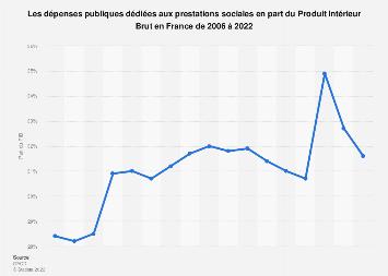 Dépenses publiques en prestations sociales en France 2006-2018