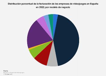 Videojuegos Facturación Por Modelo Negocio España 2019 Statista