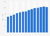 Anzahl der Dialysekliniken von Fresenius Medical Care bis 2017
