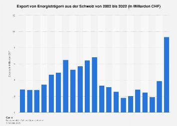 Export von Energieträgern aus der Schweiz bis 2017