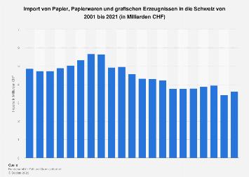 Import von Papier, Papierwaren und grafischen Erzeugnissen in die Schweiz bis 2018