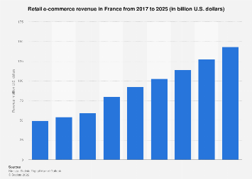 Digital Market Outlook: e-commerce revenue in France 2016-2022