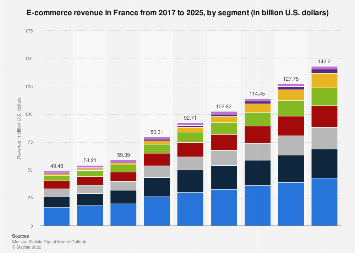 Digital Market Outlook: e-commerce revenue in France 2016-2022, by segment