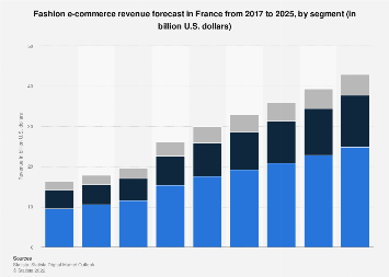 Digital Market Outlook: clothes & shoes e-commerce revenue France 2016-2022