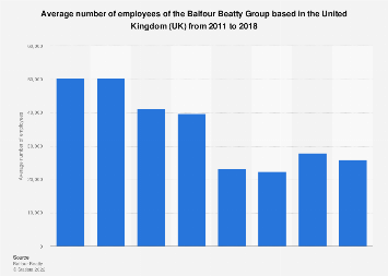 Balfour Beatty Group's average number of employees 2011-2017